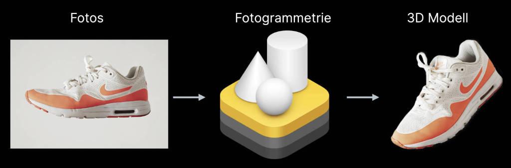 3D Contenterstellung